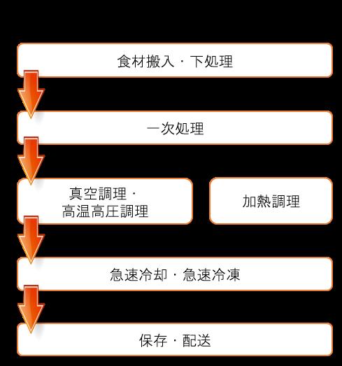 画像に alt 属性が指定されていません。ファイル名: saishoku-flow2.png
